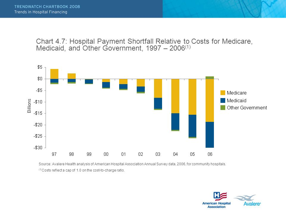 Chart 4.7: Hospital Payment Shortfall Relative to Costs for Medicare, Medicaid, and Other Government, 1997 – 2006 (1) Source: Avalere Health analysis of American Hospital Association Annual Survey data, 2006, for community hospitals.