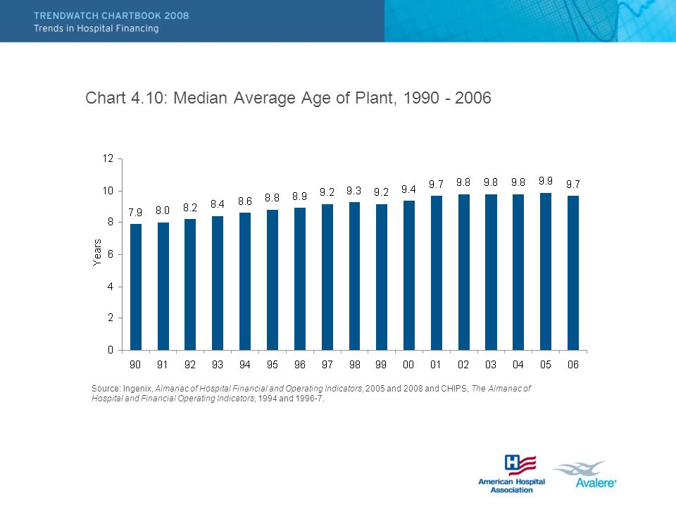 Chart 4.10: Median Average Age of Plant, 1990 - 2006 Source: Ingenix, Almanac of Hospital Financial and Operating Indicators, 2005 and 2008 and CHIPS, The Almanac of Hospital and Financial Operating Indicators, 1994 and 1996-7.