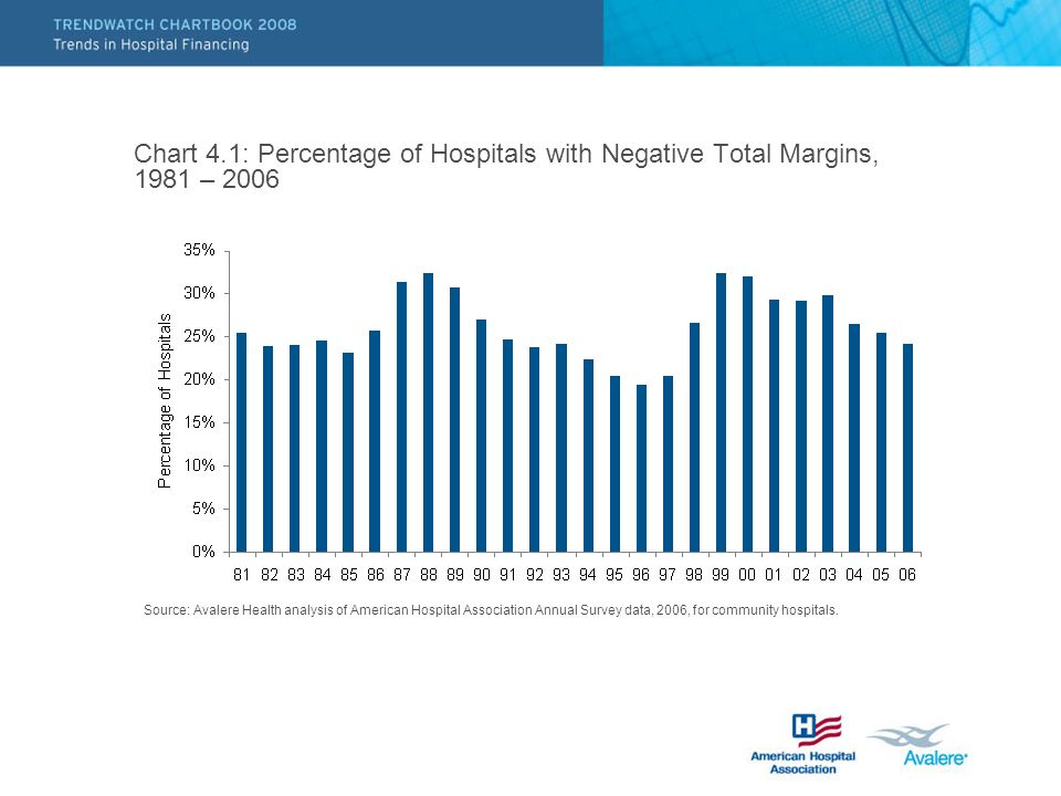 Chart 4.1: Percentage of Hospitals with Negative Total Margins, 1981 – 2006 Source: Avalere Health analysis of American Hospital Association Annual Survey data, 2006, for community hospitals.