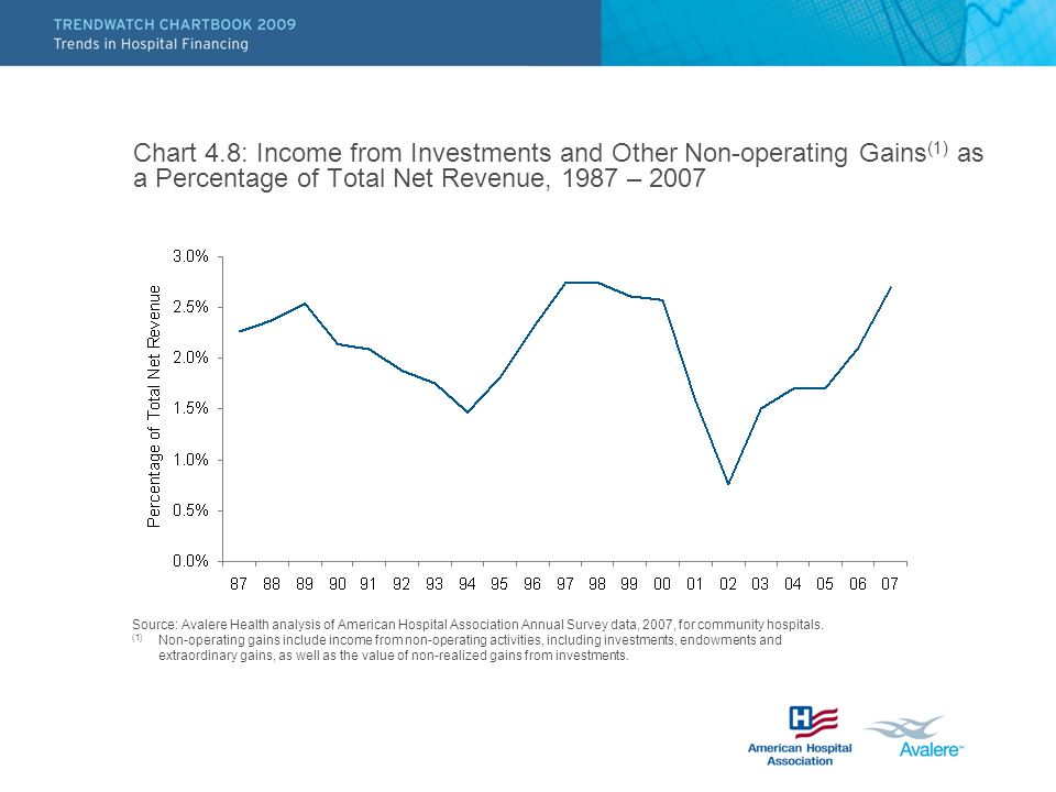 Chart 4.8: Income from Investments and Other Non-operating Gains (1) as a Percentage of Total Net Revenue, 1987 – 2007 Source: Avalere Health analysis