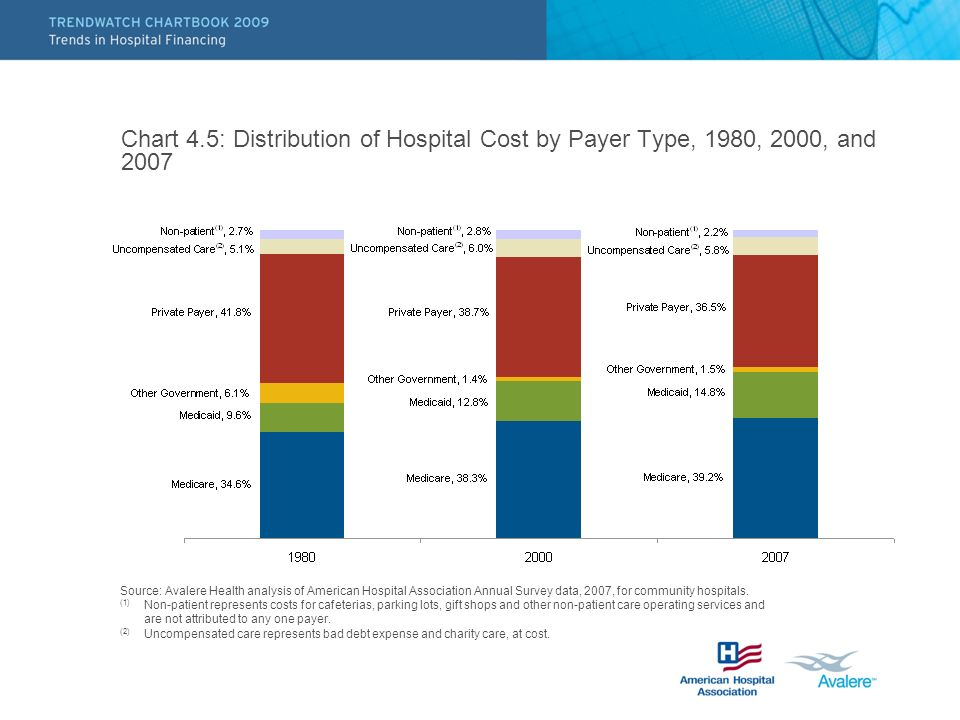 Chart 4.5: Distribution of Hospital Cost by Payer Type, 1980, 2000, and 2007 Source: Avalere Health analysis of American Hospital Association Annual S