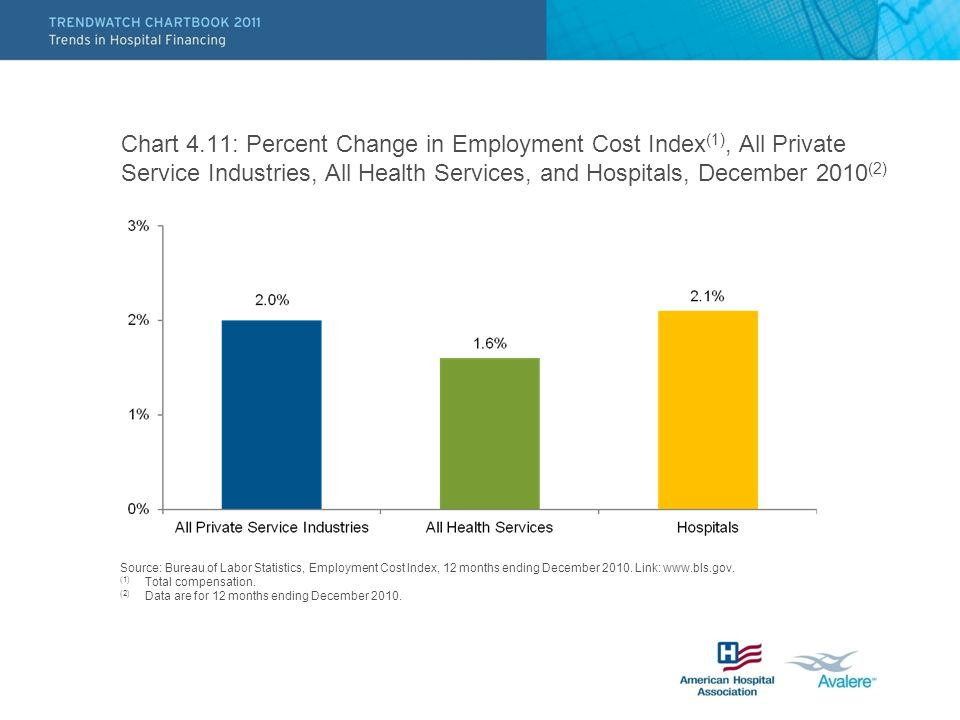 Chart 4.11: Percent Change in Employment Cost Index (1), All Private Service Industries, All Health Services, and Hospitals, December 2010 (2) Source: Bureau of Labor Statistics, Employment Cost Index, 12 months ending December 2010.