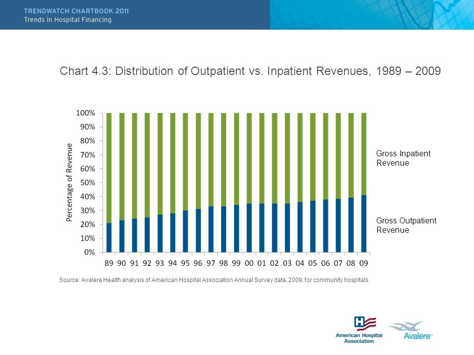 Chart 4.3: Distribution of Outpatient vs.