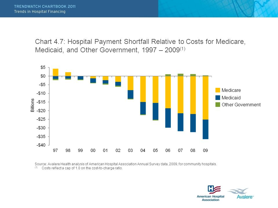 Chart 4.7: Hospital Payment Shortfall Relative to Costs for Medicare, Medicaid, and Other Government, 1997 – 2009 (1) Medicare Medicaid Other Government Source: Avalere Health analysis of American Hospital Association Annual Survey data, 2009, for community hospitals.