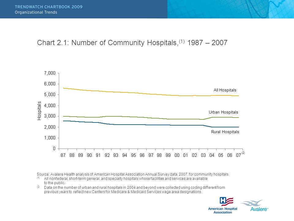 Chart 2.1: Number of Community Hospitals, (1) 1987 – 2007 Source: Avalere Health analysis of American Hospital Association Annual Survey data, 2007, f