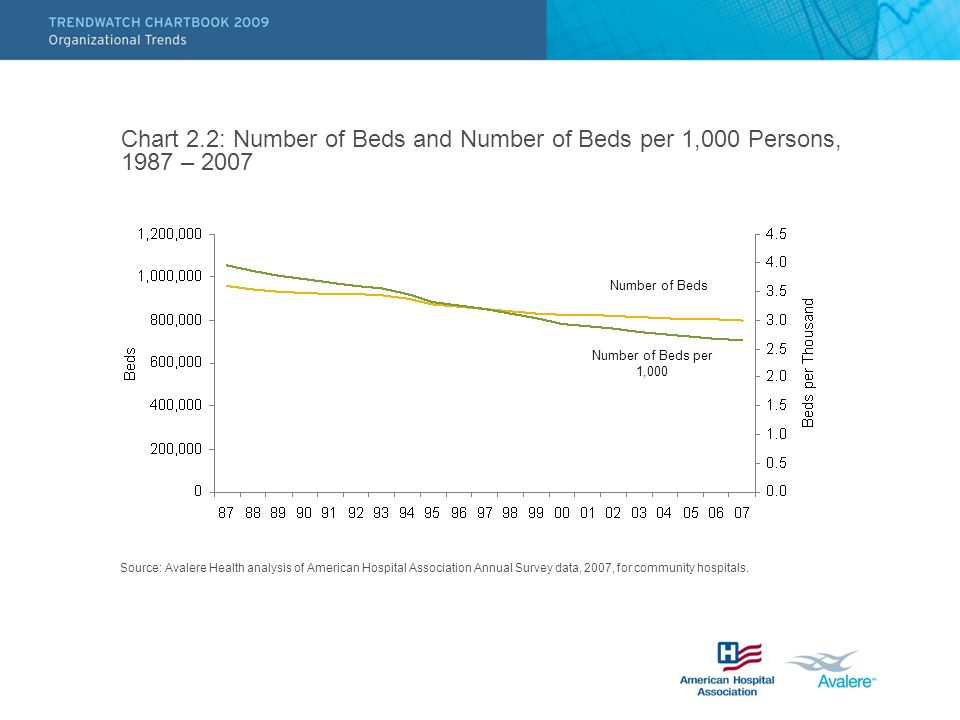 Chart 2.2: Number of Beds and Number of Beds per 1,000 Persons, 1987 – 2007 Source: Avalere Health analysis of American Hospital Association Annual Su