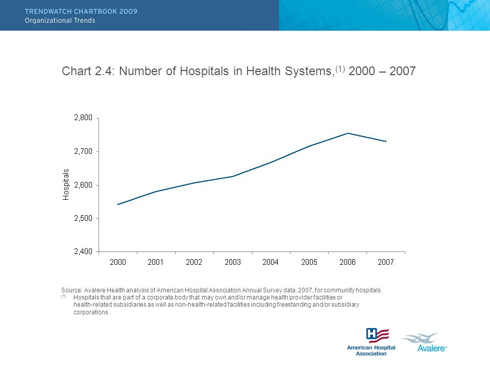 Chart 2.4: Number of Hospitals in Health Systems, (1) 2000 – 2007 Source: Avalere Health analysis of American Hospital Association Annual Survey data,