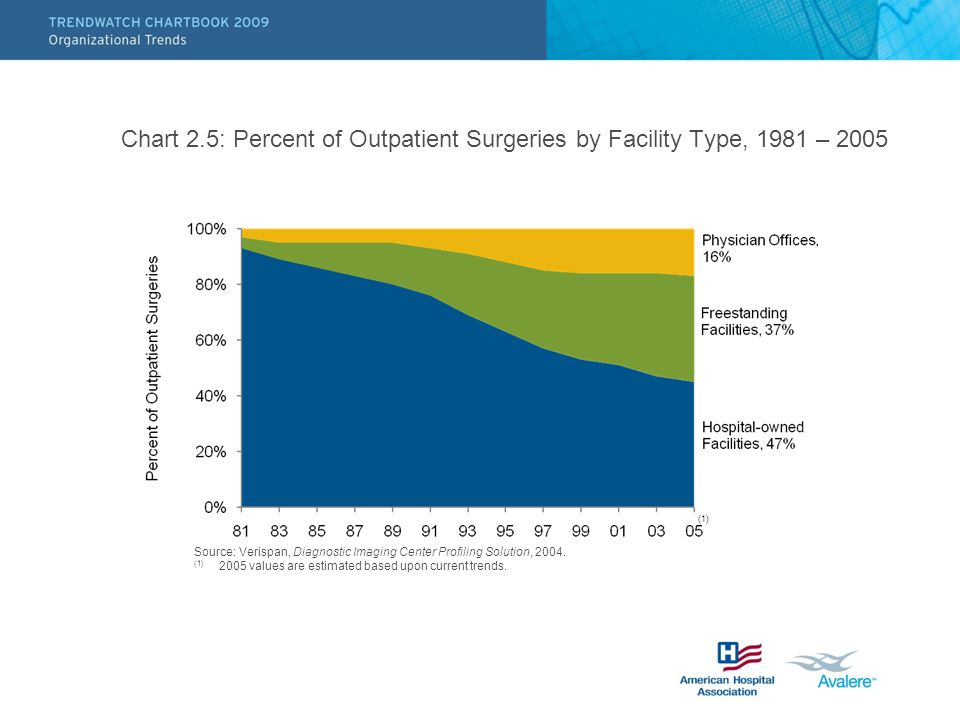 Chart 2.5: Percent of Outpatient Surgeries by Facility Type, 1981 – 2005 Source: Verispan, Diagnostic Imaging Center Profiling Solution, 2004. (1) 200
