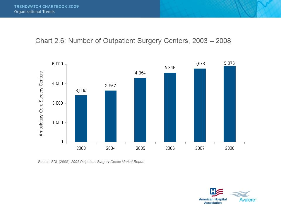 Chart 2.6: Number of Outpatient Surgery Centers, 2003 – 2008 Source: SDI. (2008). 2008 Outpatient Surgery Center Market Report.