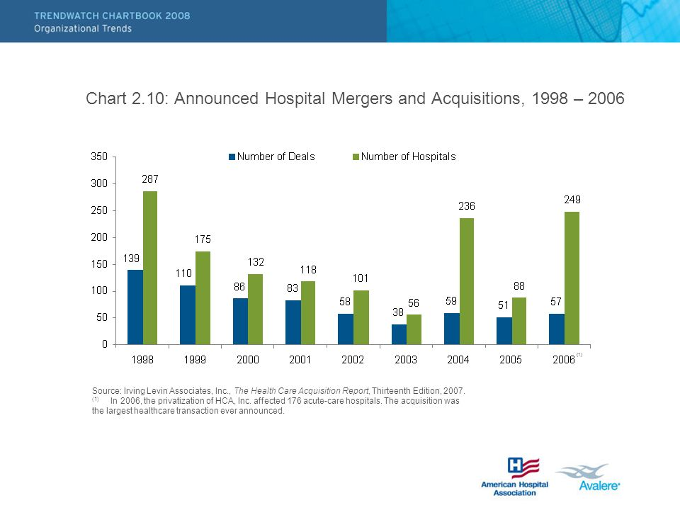 Chart 2.10: Announced Hospital Mergers and Acquisitions, 1998 – 2006 Source: Irving Levin Associates, Inc., The Health Care Acquisition Report, Thirteenth Edition, 2007.