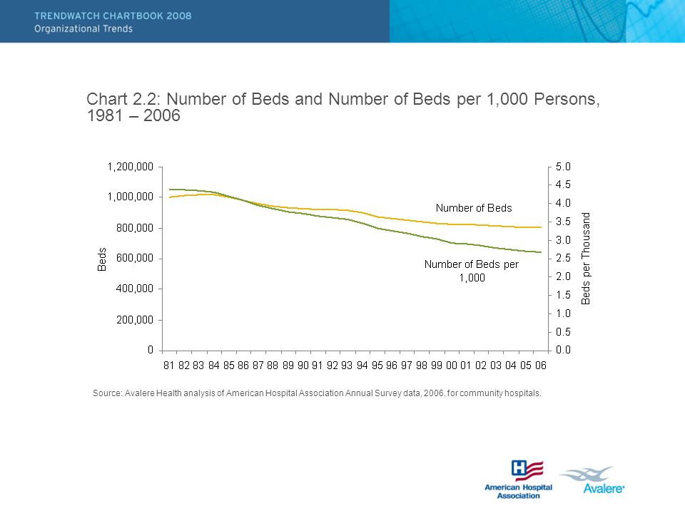Chart 2.2: Number of Beds and Number of Beds per 1,000 Persons, 1981 – 2006 Source: Avalere Health analysis of American Hospital Association Annual Survey data, 2006, for community hospitals.