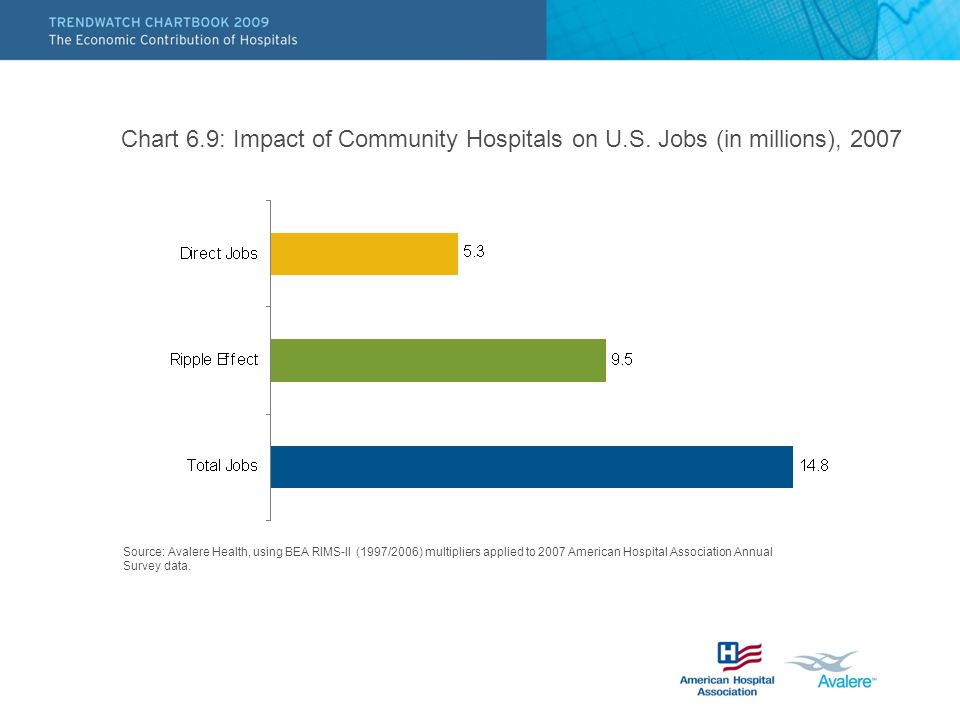 Chart 6.9: Impact of Community Hospitals on U.S. Jobs (in millions), 2007 Source: Avalere Health, using BEA RIMS-II (1997/2006) multipliers applied to