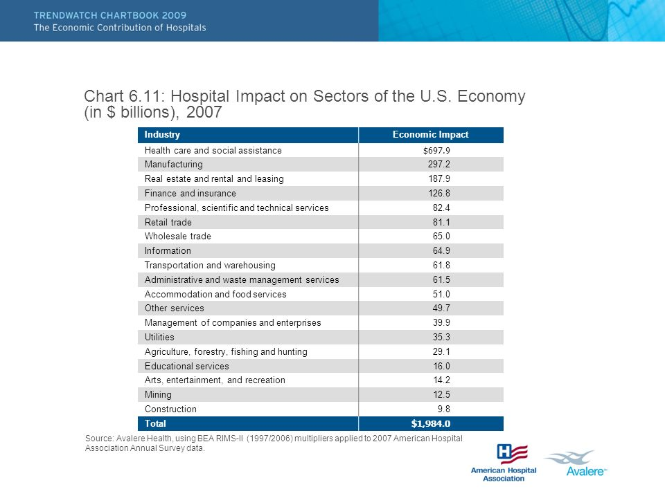 Chart 6.11: Hospital Impact on Sectors of the U.S. Economy (in $ billions), 2007 Source: Avalere Health, using BEA RIMS-II (1997/2006) multipliers app