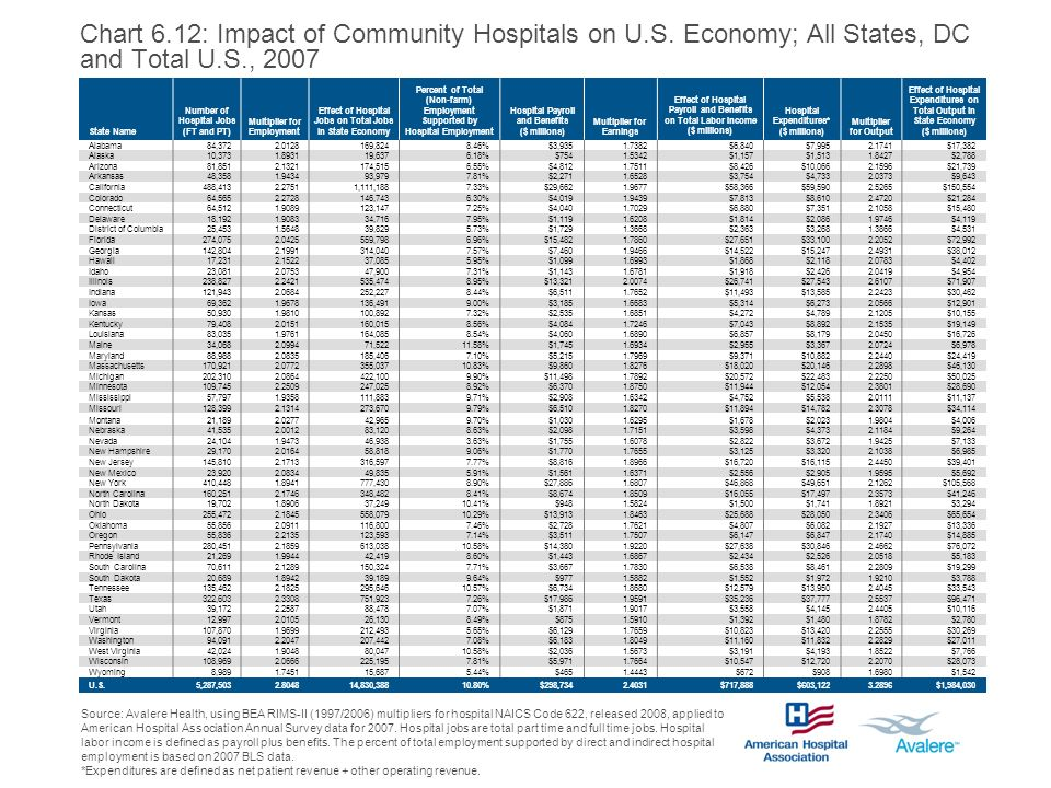 Chart 6.12: Impact of Community Hospitals on U.S. Economy; All States, DC and Total U.S., 2007 Source: Avalere Health, using BEA RIMS-II (1997/2006) m