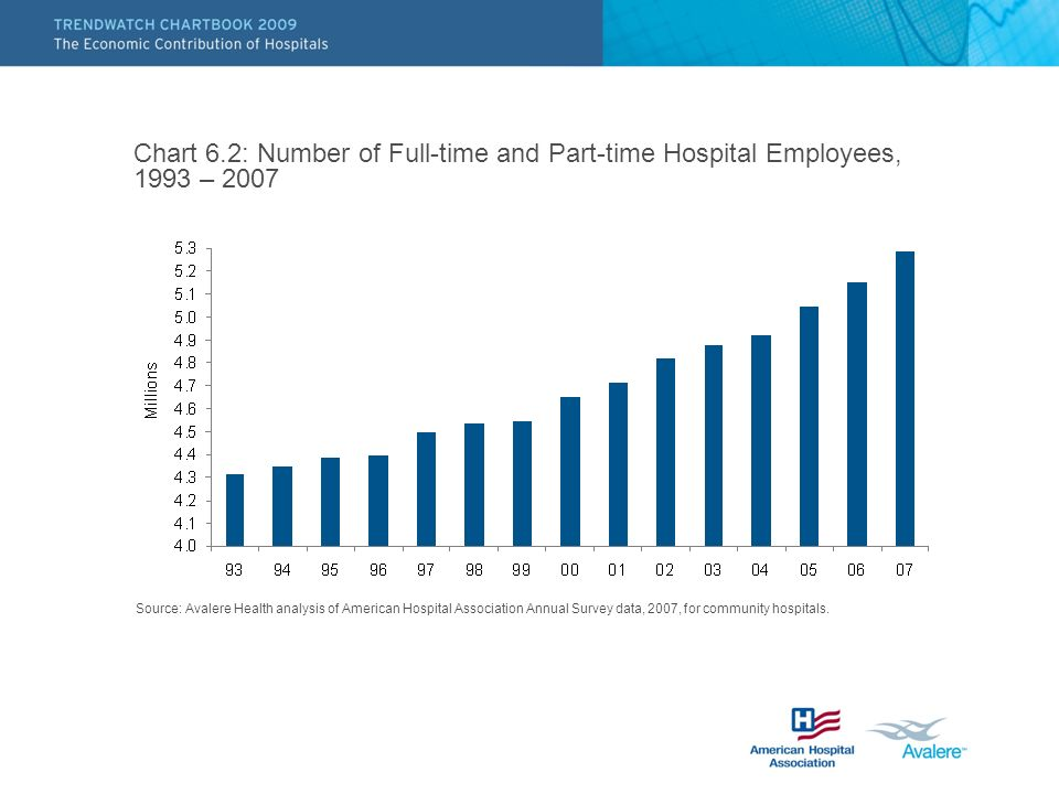 Chart 6.2: Number of Full-time and Part-time Hospital Employees, 1993 – 2007 Source: Avalere Health analysis of American Hospital Association Annual Survey data, 2007, for community hospitals.