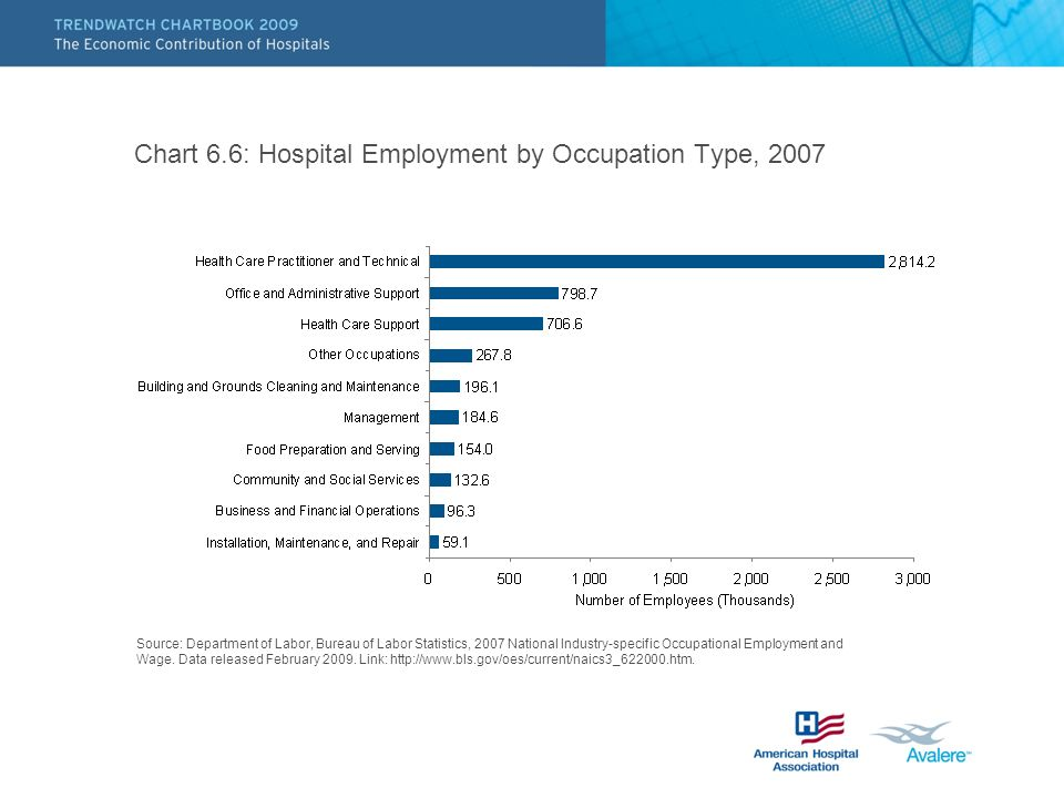 Chart 6.6: Hospital Employment by Occupation Type, 2007 Source: Department of Labor, Bureau of Labor Statistics, 2007 National Industry-specific Occupational Employment and Wage.