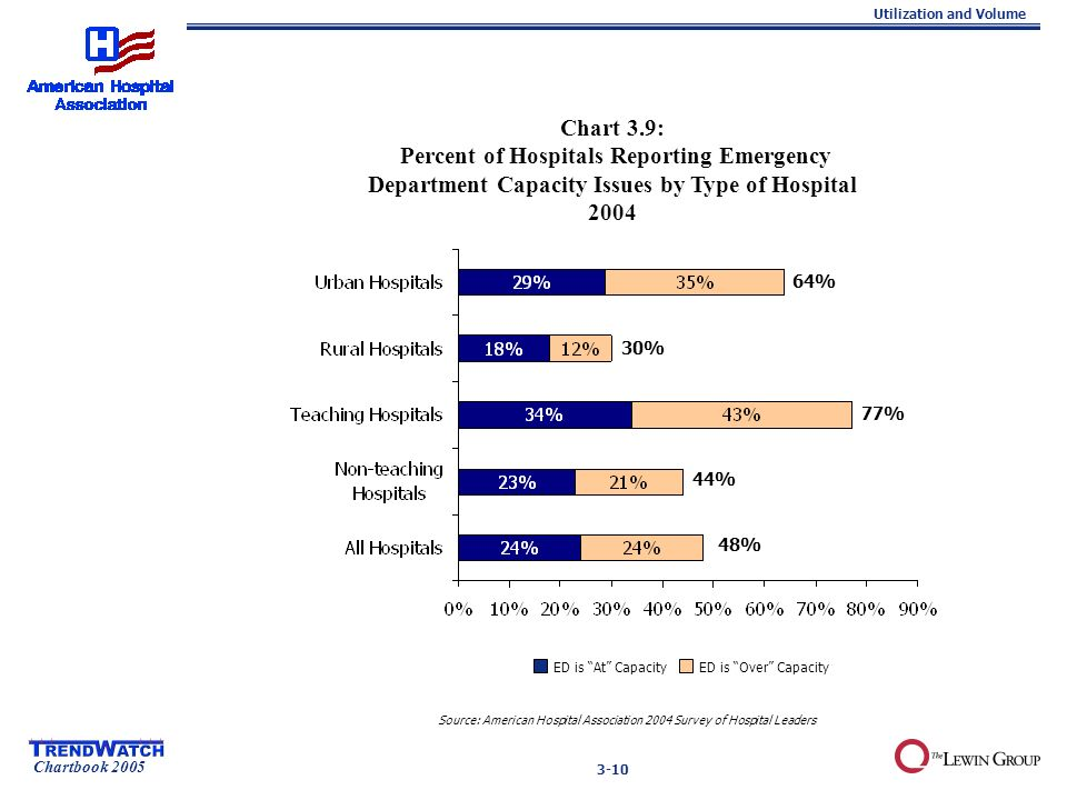 Chartbook 2005 Utilization and Volume 3-10 ED is At Capacity ED is Over Capacity Chart 3.9: Percent of Hospitals Reporting Emergency Department Capacity Issues by Type of Hospital 2004 Source: American Hospital Association 2004 Survey of Hospital Leaders 30% 64% 77% 44% 48%