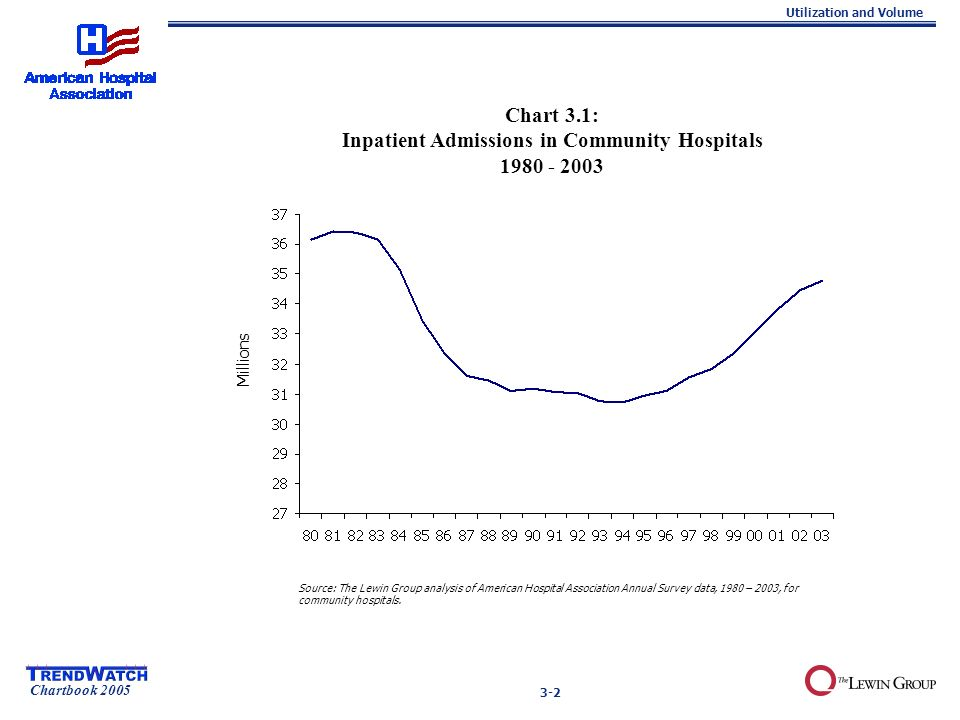 Chartbook 2005 Utilization and Volume 3-2 Chart 3.1: Inpatient Admissions in Community Hospitals 1980 - 2003 Source: The Lewin Group analysis of American Hospital Association Annual Survey data, 1980 – 2003, for community hospitals.