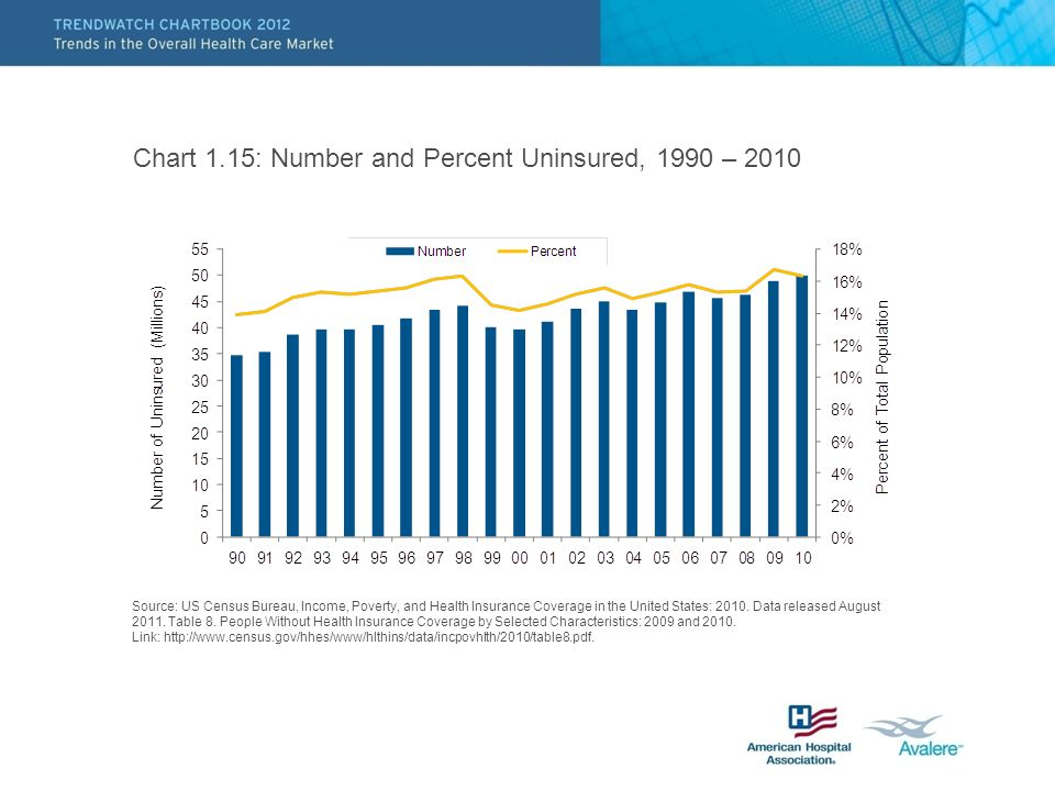 Chart 1.15: Number and Percent Uninsured, 1990 – 2010 Source: US Census Bureau, Income, Poverty, and Health Insurance Coverage in the United States: 2010.