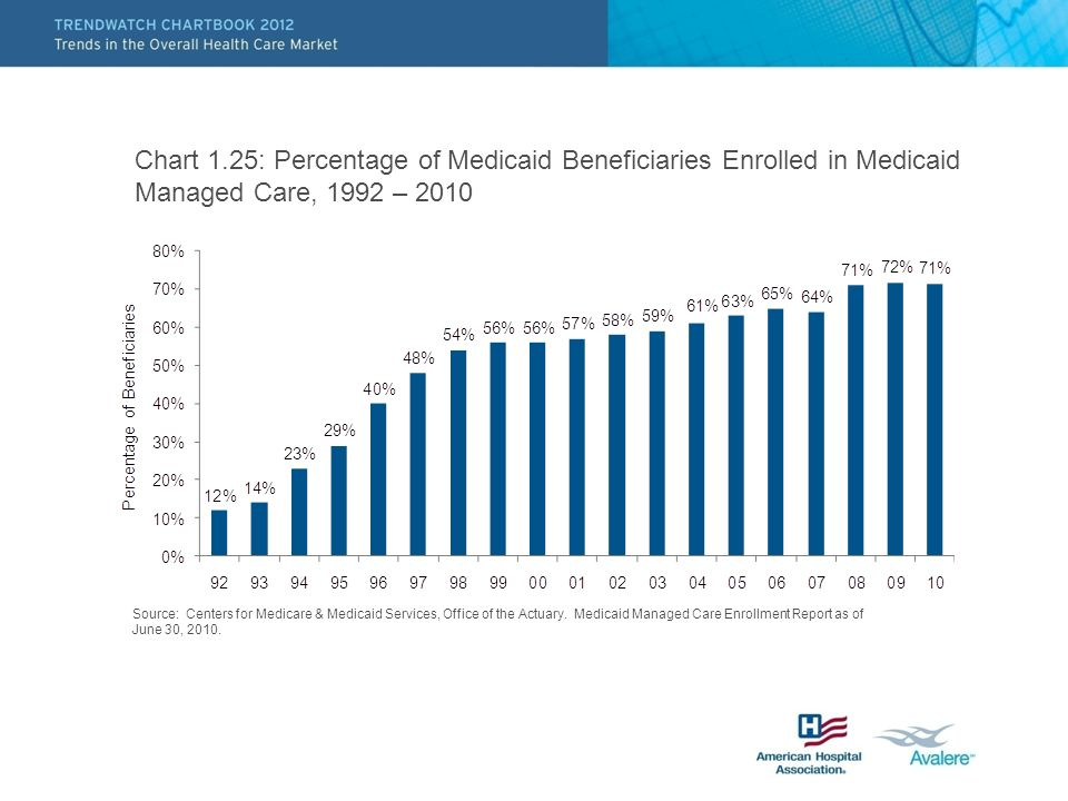 Chart 1.25: Percentage of Medicaid Beneficiaries Enrolled in Medicaid Managed Care, 1992 – 2010 Source: Centers for Medicare & Medicaid Services, Office of the Actuary.