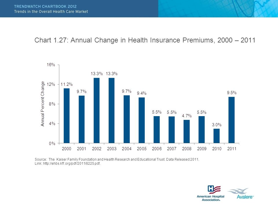 Chart 1.27: Annual Change in Health Insurance Premiums, 2000 – 2011 Source: The Kaiser Family Foundation and Health Research and Educational Trust.