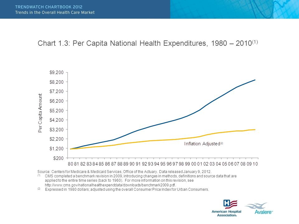 Chart 1.3: Per Capita National Health Expenditures, 1980 – 2010 (1) Source: Centers for Medicare & Medicaid Services, Office of the Actuary.