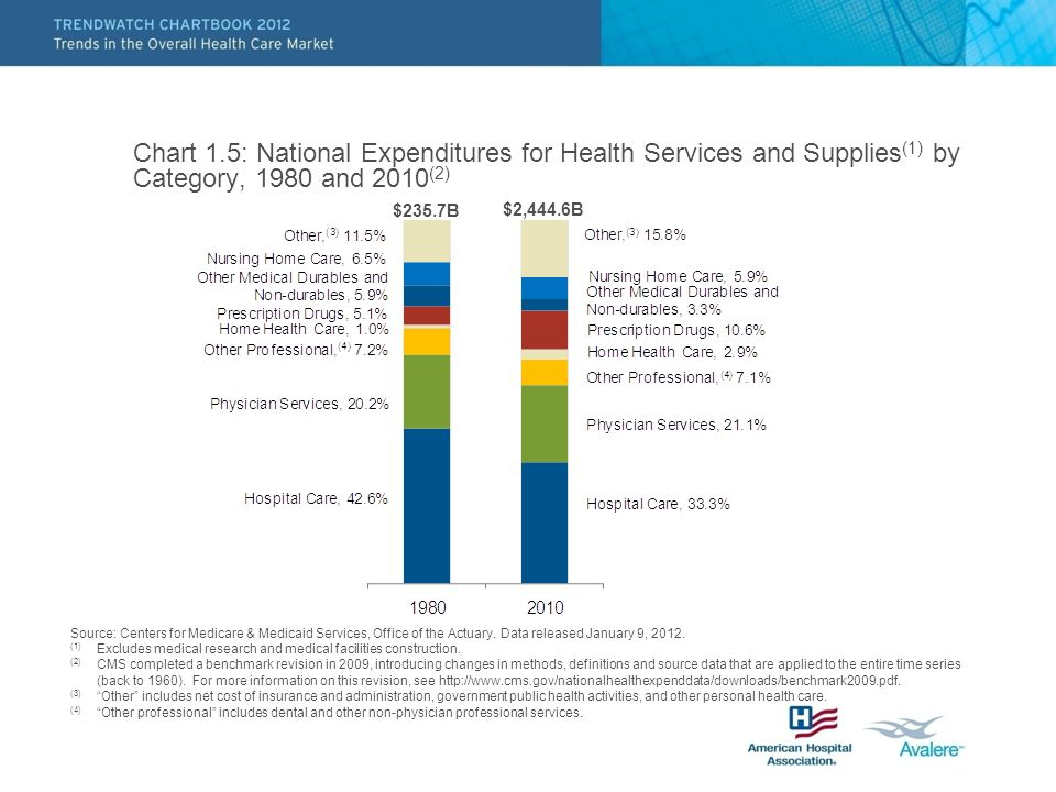 Chart 1.5: National Expenditures for Health Services and Supplies (1) by Category, 1980 and 2010 (2) Source: Centers for Medicare & Medicaid Services, Office of the Actuary.