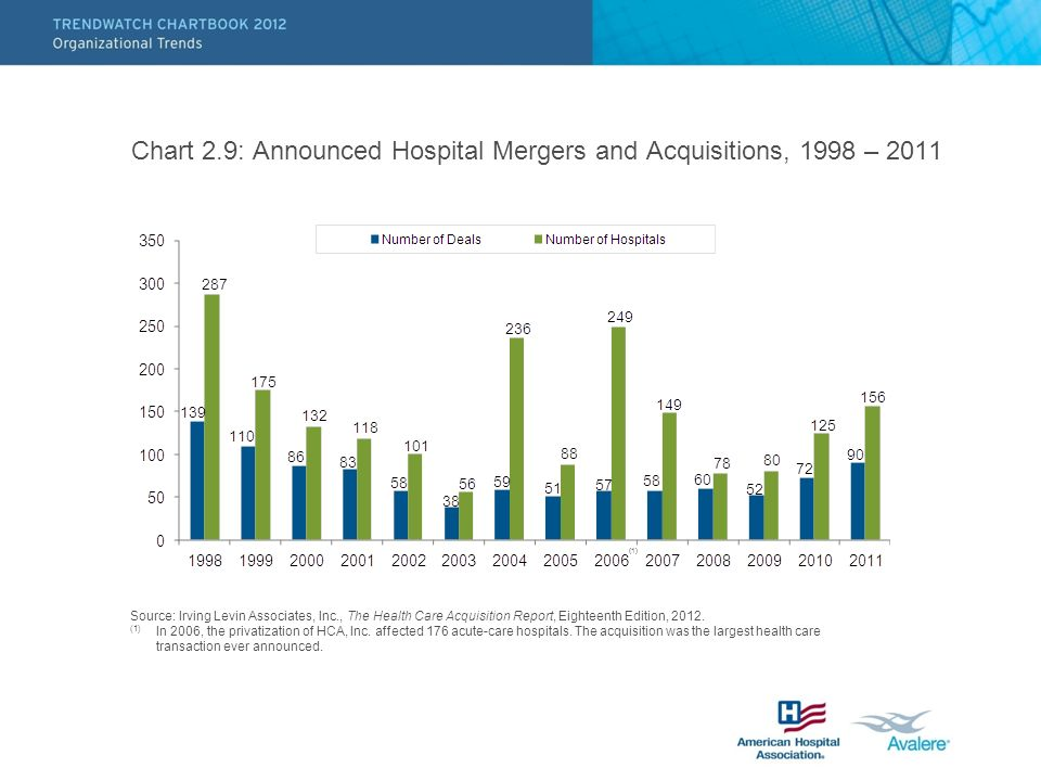 Chart 2.9: Announced Hospital Mergers and Acquisitions, 1998 – 2011 Source: Irving Levin Associates, Inc., The Health Care Acquisition Report, Eighteenth Edition, 2012.