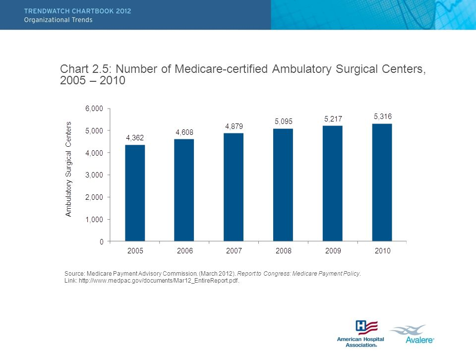 Chart 2.5: Number of Medicare-certified Ambulatory Surgical Centers, 2005 – 2010 Source: Medicare Payment Advisory Commission. (March 2012). Report to