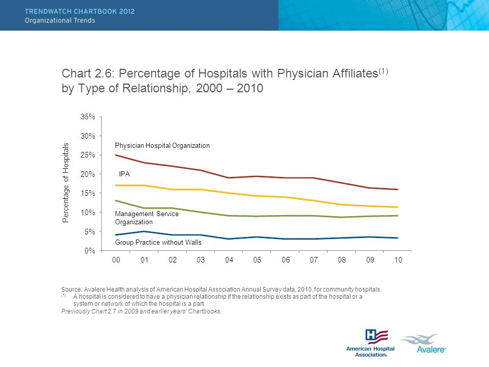 Chart 2.6: Percentage of Hospitals with Physician Affiliates (1) by Type of Relationship, 2000 – 2010 Source: Avalere Health analysis of American Hospital Association Annual Survey data, 2010, for community hospitals.