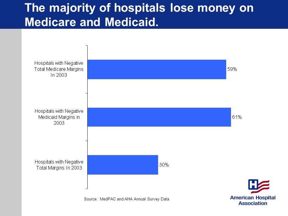 The majority of hospitals lose money on Medicare and Medicaid. Source: MedPAC and AHA Annual Survey Data