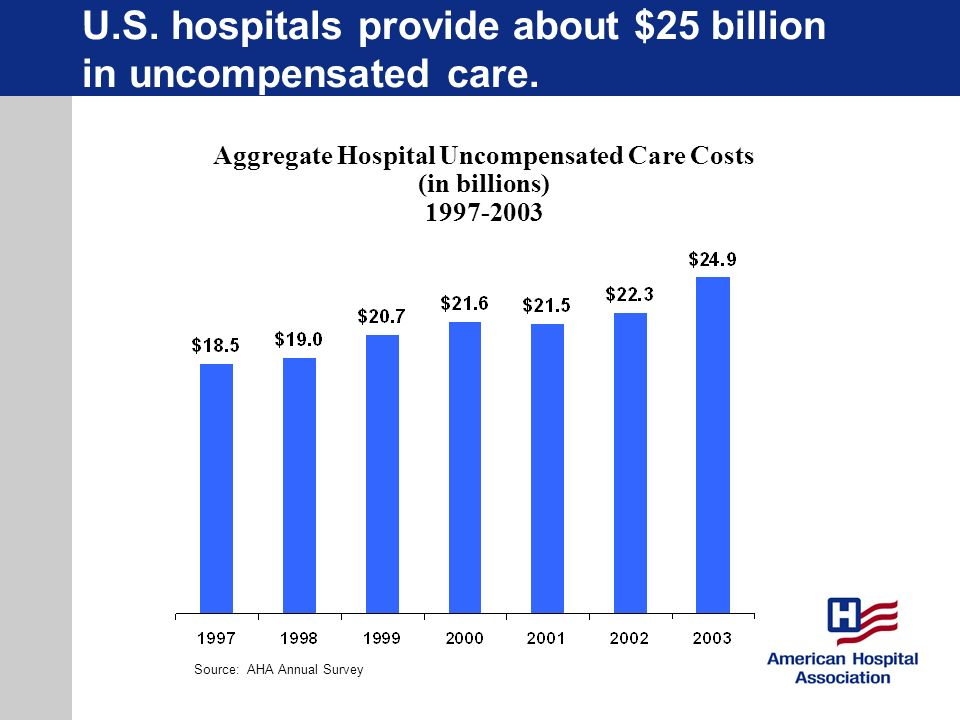 U.S. hospitals provide about $25 billion in uncompensated care. Aggregate Hospital Uncompensated Care Costs (in billions) 1997-2003 Source: AHA Annual