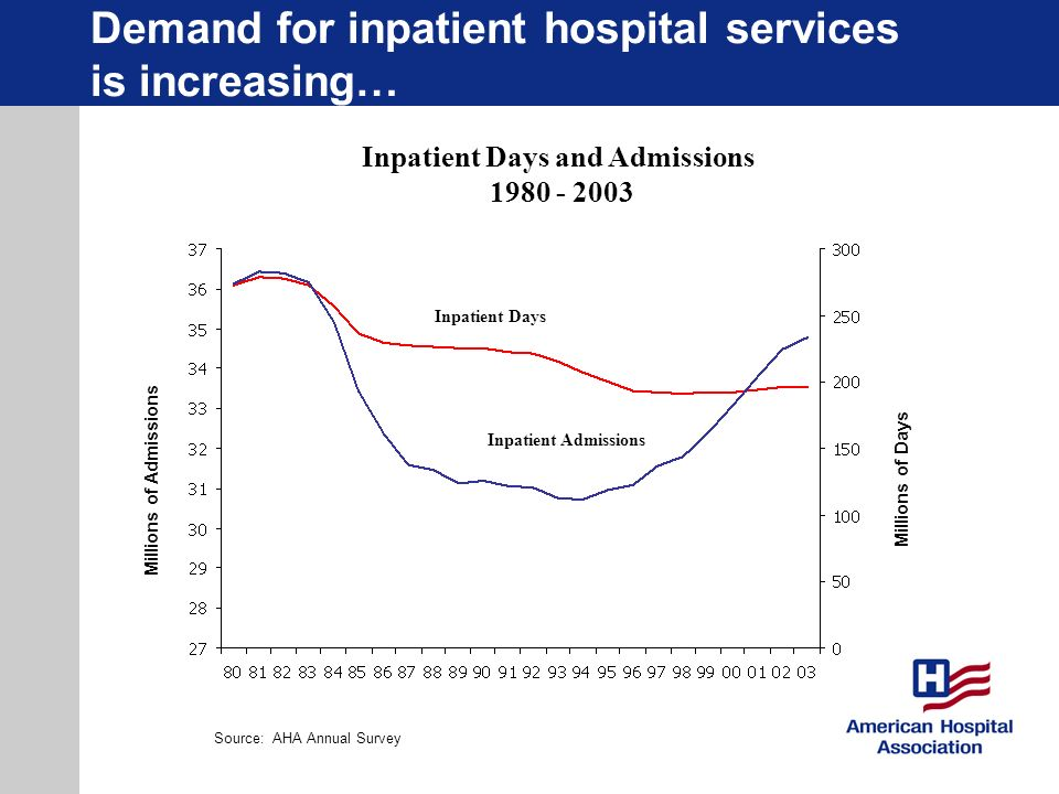 Demand for inpatient hospital services is increasing… Inpatient Days and Admissions 1980 - 2003 Inpatient Days Inpatient Admissions Millions of Admiss