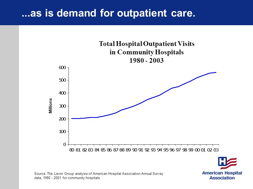 ...as is demand for outpatient care. Total Hospital Outpatient Visits in Community Hospitals 1980 - 2003 Source: The Lewin Group analysis of American