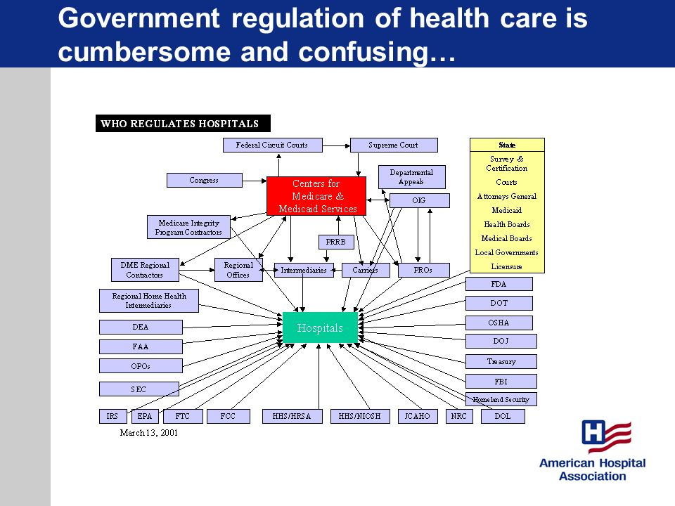 Government regulation of health care is cumbersome and confusing…