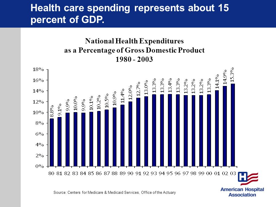 National Health Expenditures as a Percentage of Gross Domestic Product 1980 - 2003 Source: Centers for Medicare & Medicaid Services, Office of the Act