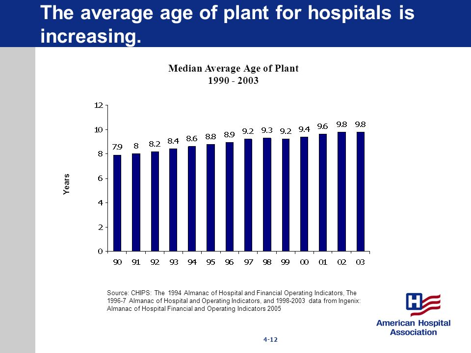 4-12 Years Median Average Age of Plant 1990 - 2003 Source: CHIPS: The 1994 Almanac of Hospital and Financial Operating Indicators, The 1996-7 Almanac