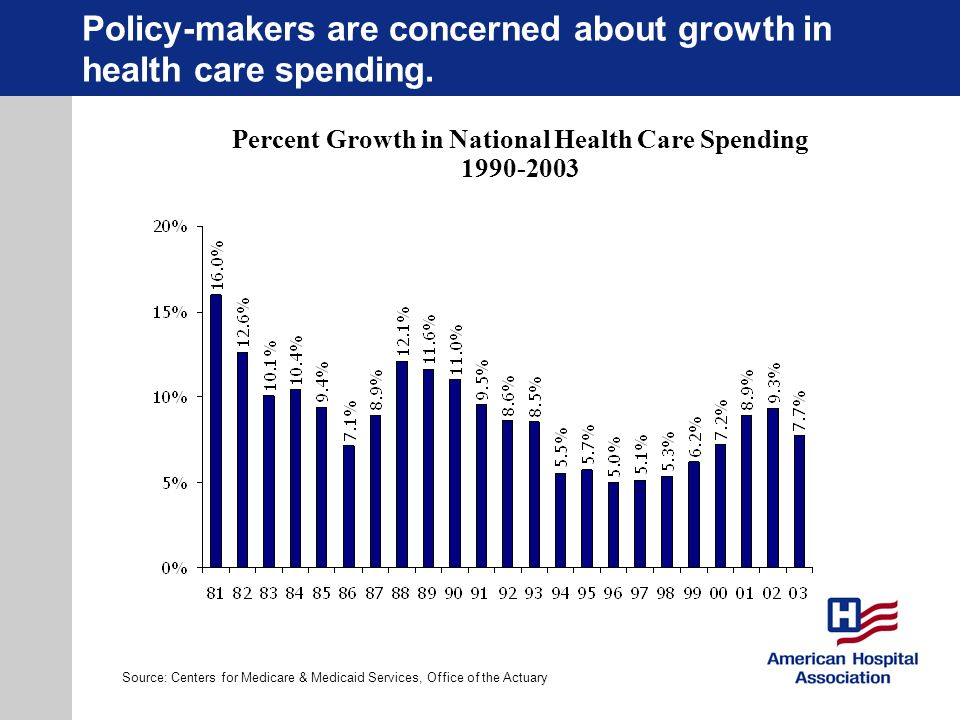 Policy-makers are concerned about growth in health care spending. Source: Centers for Medicare & Medicaid Services, Office of the Actuary Percent Grow