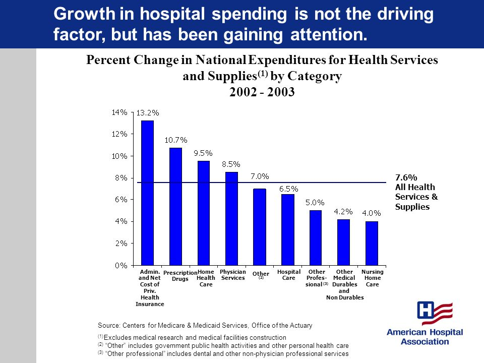 Percent Change in National Expenditures for Health Services and Supplies (1) by Category 2002 - 2003 Source: Centers for Medicare & Medicaid Services,
