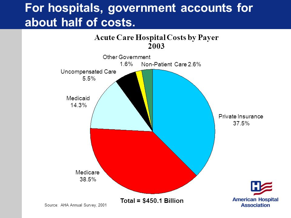 For hospitals, government accounts for about half of costs. Private Insurance 37.5% Uncompensated Care 5.5% Medicare 38.5% Medicaid 14.3% Other Govern