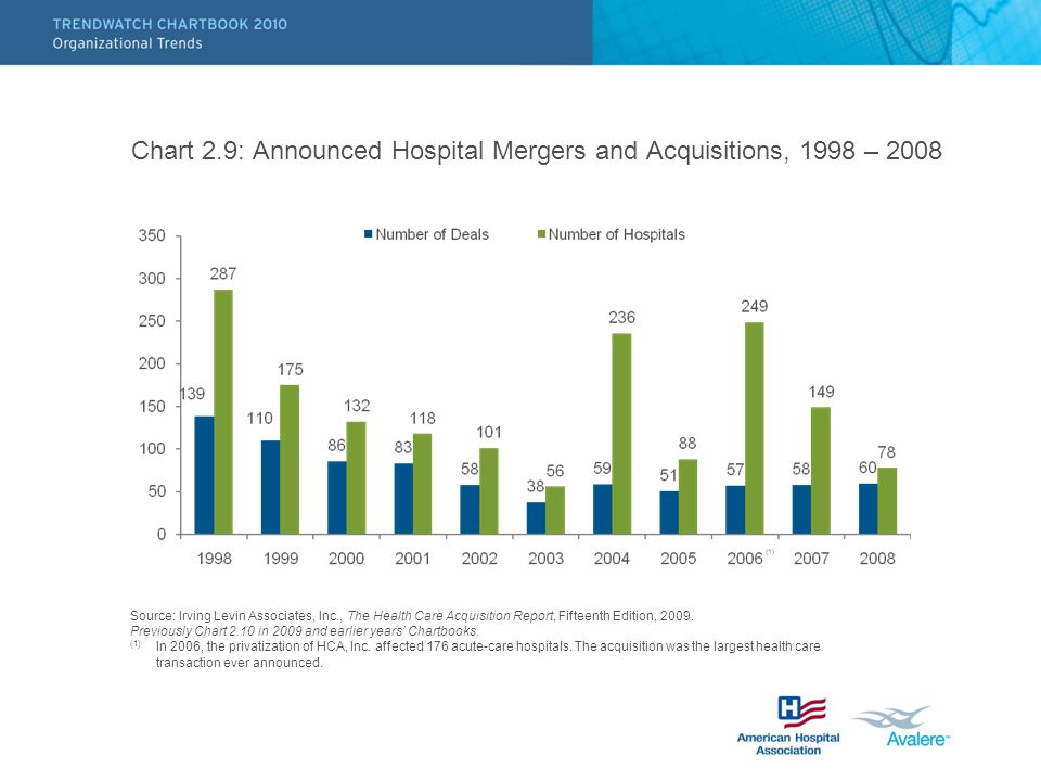 Chart 2.9: Announced Hospital Mergers and Acquisitions, 1998 – 2008 Source: Irving Levin Associates, Inc., The Health Care Acquisition Report, Fifteen