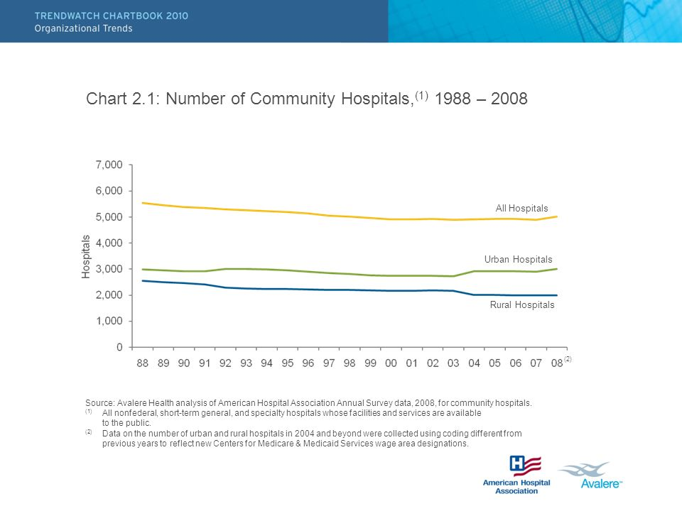 Chart 2.1: Number of Community Hospitals, (1) 1988 – 2008 Source: Avalere Health analysis of American Hospital Association Annual Survey data, 2008, f