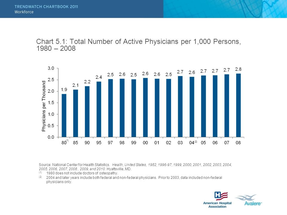 Chart 5.1: Total Number of Active Physicians per 1,000 Persons, 1980 – 2008 Source: National Center for Health Statistics. Health, United States, 1982