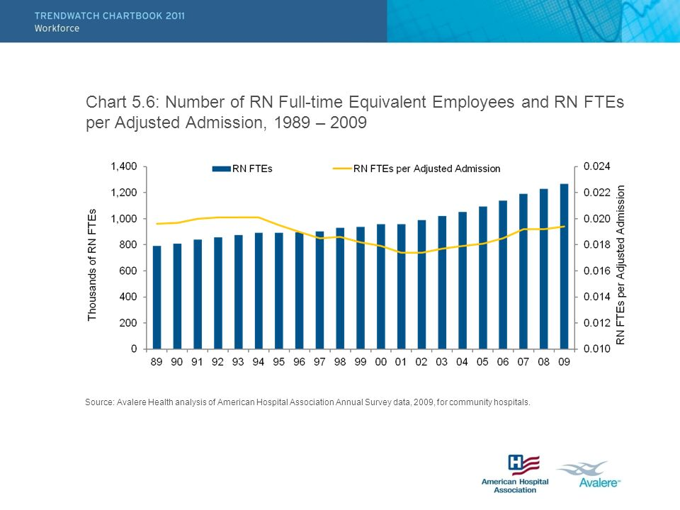 Chart 5.6: Number of RN Full-time Equivalent Employees and RN FTEs per Adjusted Admission, 1989 – 2009 Source: Avalere Health analysis of American Hos