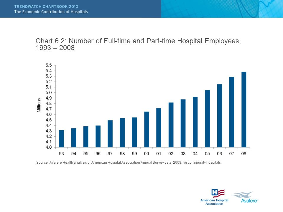 Chart 6.2: Number of Full-time and Part-time Hospital Employees, 1993 – 2008 Source: Avalere Health analysis of American Hospital Association Annual Survey data, 2008, for community hospitals.
