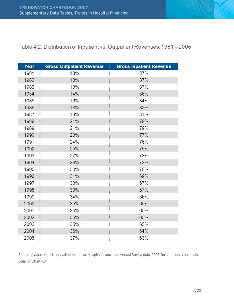 A-33 Table 4.2: Distribution of Inpatient vs. Outpatient Revenues, 1981 – 2005 Source: Avalere Health analysis of American Hospital Association Annual