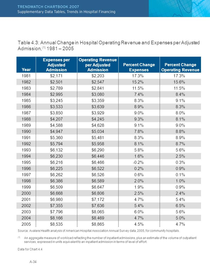 A-34 Table 4.3: Annual Change in Hospital Operating Revenue and Expenses per Adjusted Admission, (1) 1981 – 2005 Source: Avalere Health analysis of Am