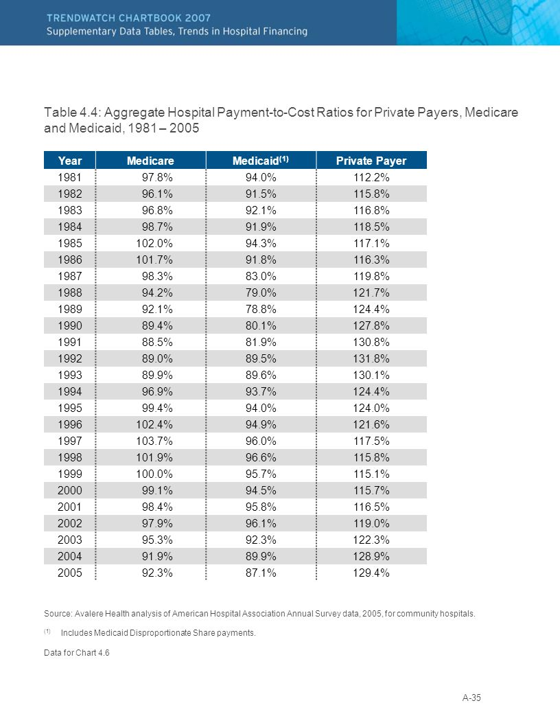 A-35 Table 4.4: Aggregate Hospital Payment-to-Cost Ratios for Private Payers, Medicare and Medicaid, 1981 – 2005 Source: Avalere Health analysis of Am