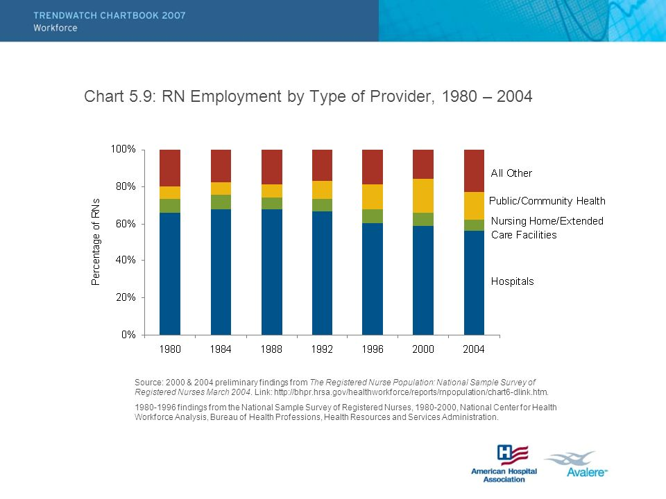 Chart 5.9: RN Employment by Type of Provider, 1980 – 2004 Source: 2000 & 2004 preliminary findings from The Registered Nurse Population: National Sample Survey of Registered Nurses March 2004.