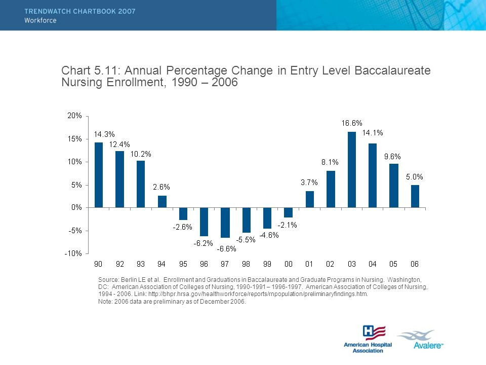 Chart 5.11: Annual Percentage Change in Entry Level Baccalaureate Nursing Enrollment, 1990 – 2006 Source: Berlin LE et al.